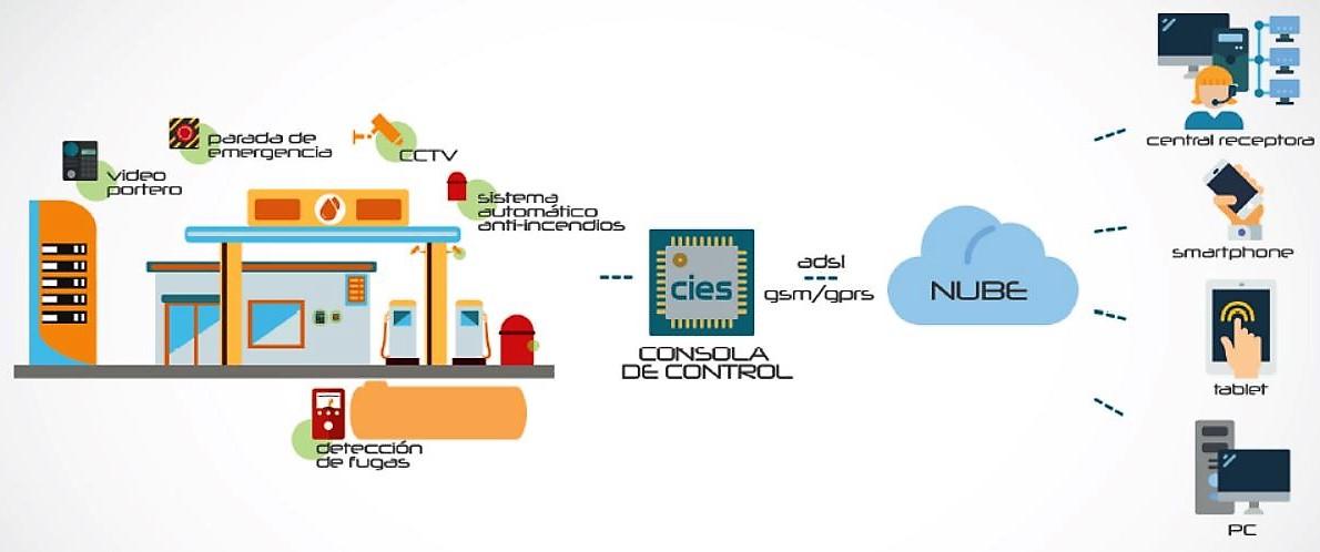 CIES, Sistema de control para estaciones de servicio desatendidas cumplimiento normativa MI-IP 04